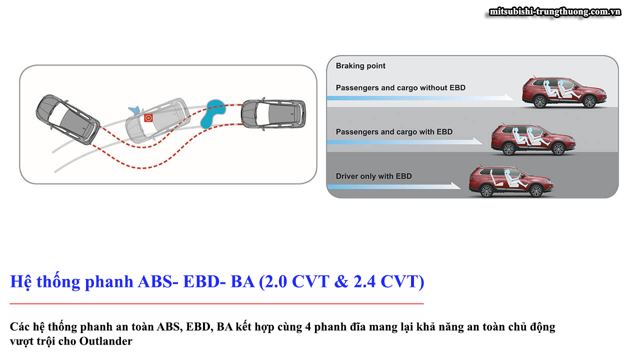 Mitsubishi Outlander 1 cầu 2.0 STD trang bị hệ thống phanh ABS - EBD -BA