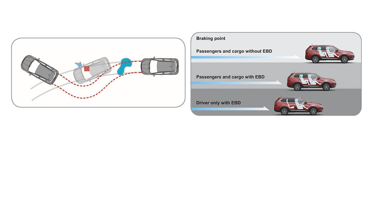 Mitsubishi outlander 2 cầu 7 chỗ 2.4 cvt trang bị hệ thống phanh ( ABS- EBD- BA )